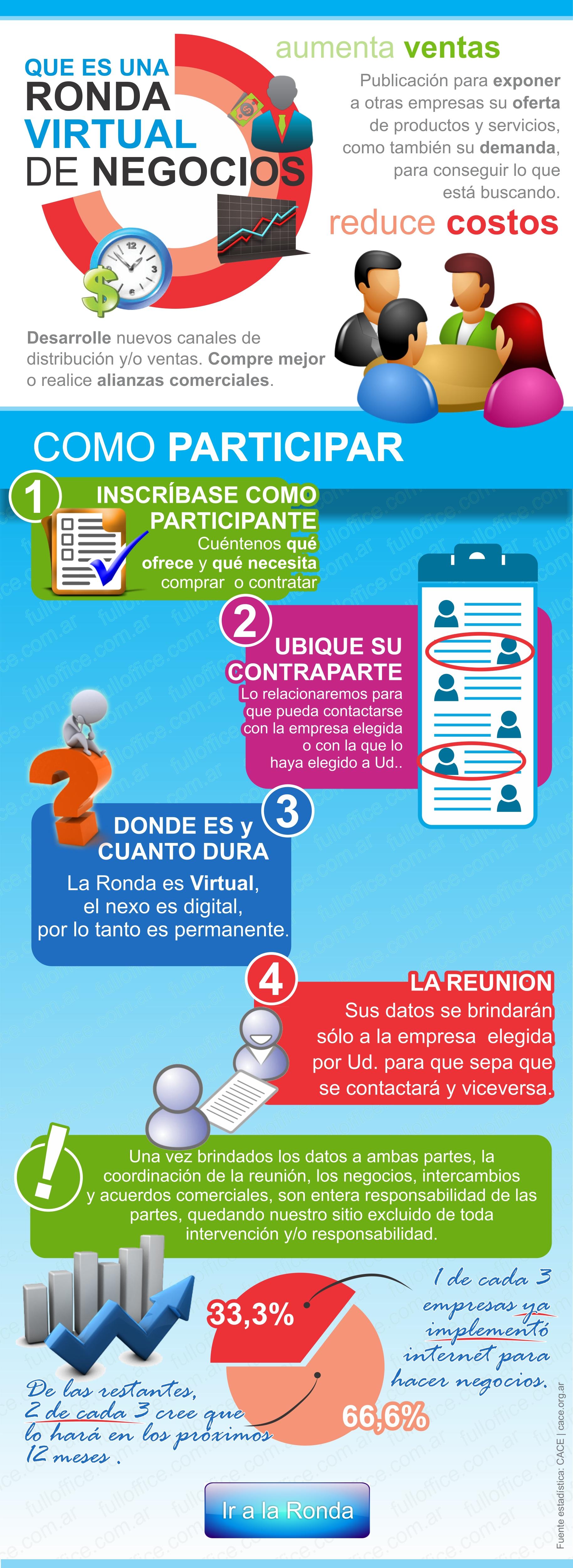 Infografia Ronda de Negocios virtual